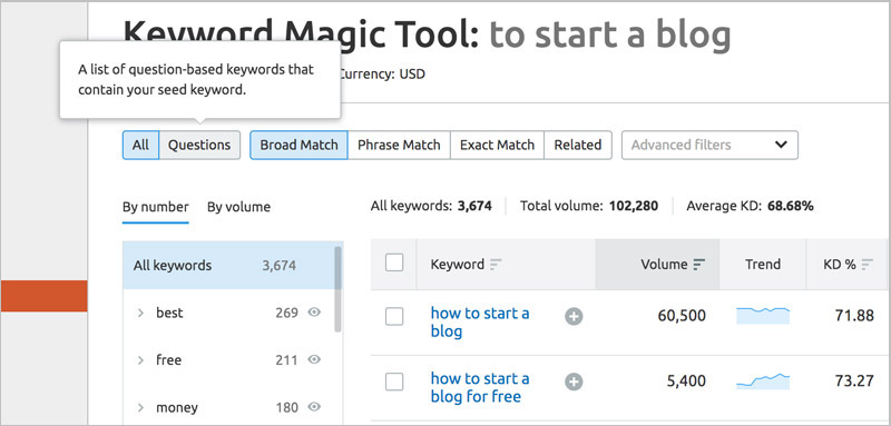 sem rush keyword magic tool